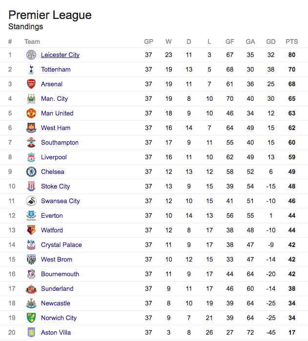 Premier league table for Football league tables 2016