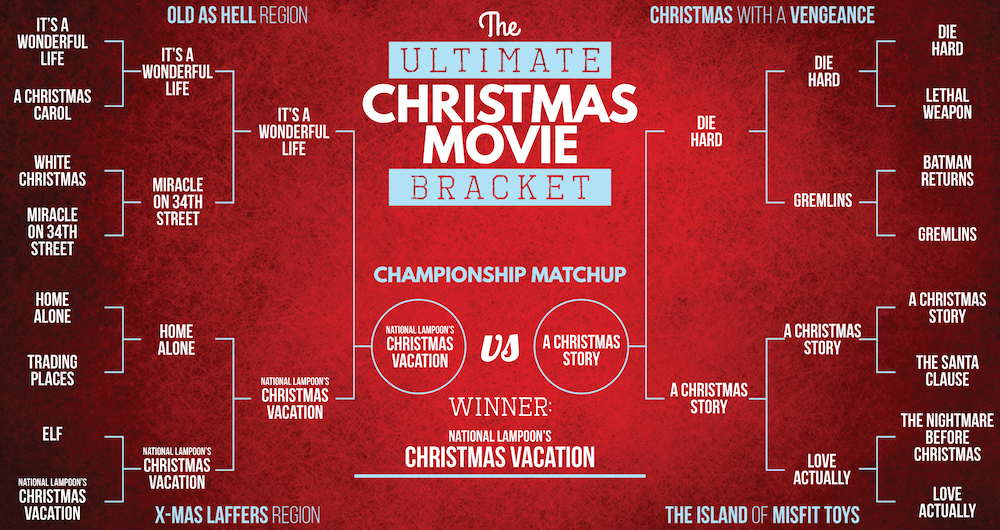 Christmas Bracket Winner
