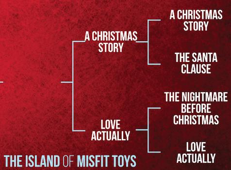 Island of Misfit Toys